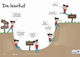 faalangst bij hoogsensitieve kinderen, stappen kleiner maken zodat ze niet in één keer in de paniekzone komen.